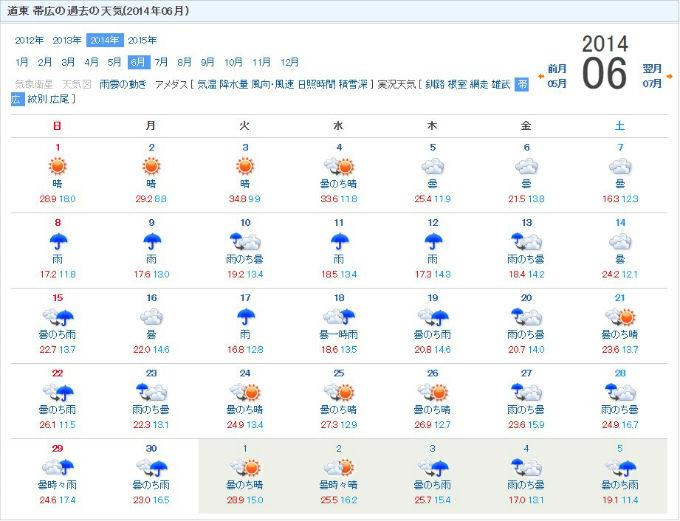 2014年6月の天気