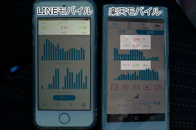LINEモバイル スピードテスト