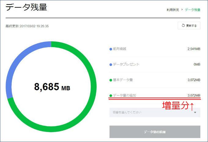 LINEモバイル データ増量