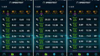 nuroモバイル 通信速度